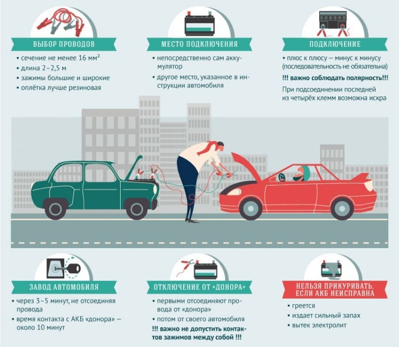 Что делать если сел аккумулятор (АКБ) в вашем автомобиле, пошаговое руководство поможет избежать эту напасть